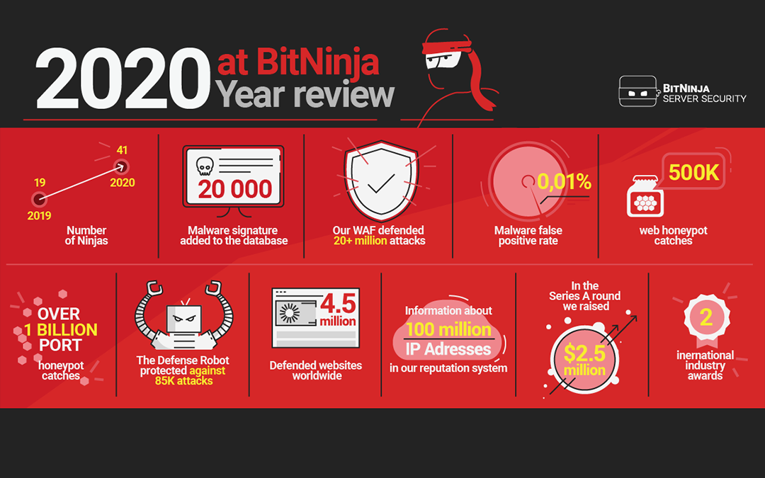 Year Review – 2020 at BitNinja
