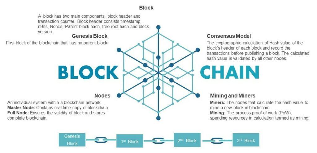 Components of Blockchain