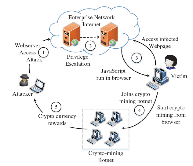 Browser-based Crypto Mining Attack